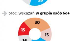 Emerytalne wybory Polaków