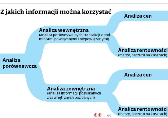 Z jakich informacji można korzystać