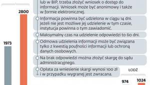 Obywatele uczą się pytać o informacje
