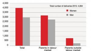 Rodzice na urlopie rodzicielskim, Statistics Iceland