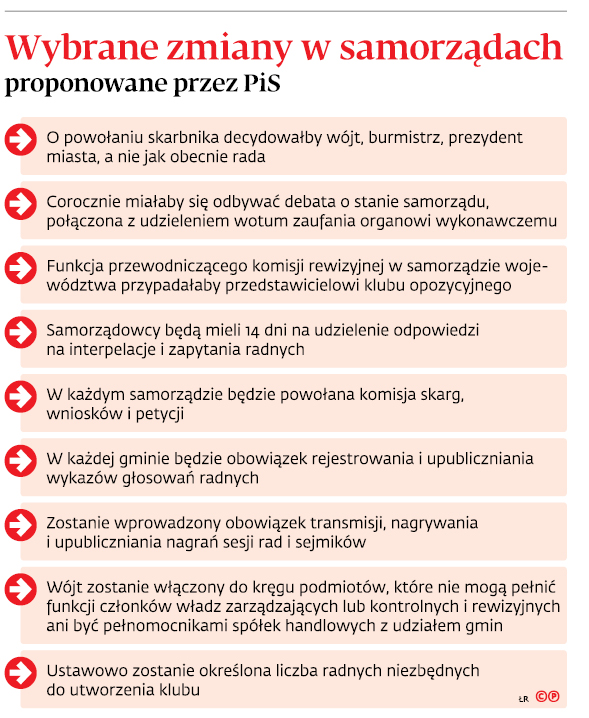 Wybrane zmiany w samorządach proponowane przez PiS