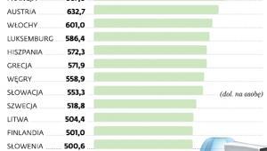 Całkowite wydatki na leki w krajach UE