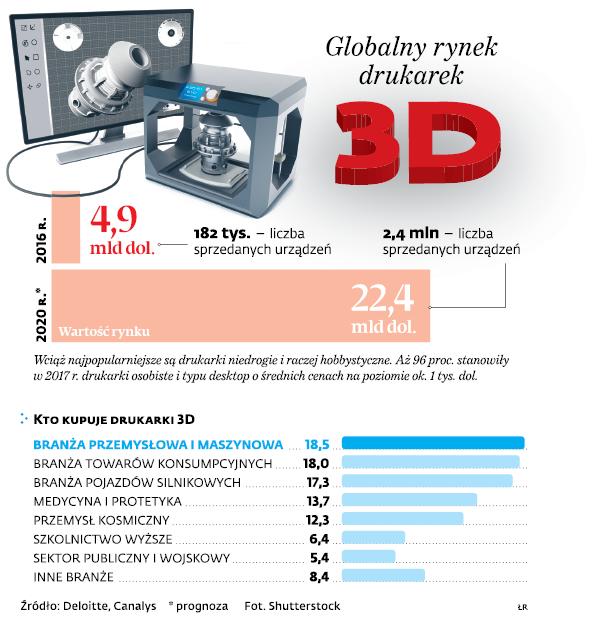 Globalny rynek drukarek 3D