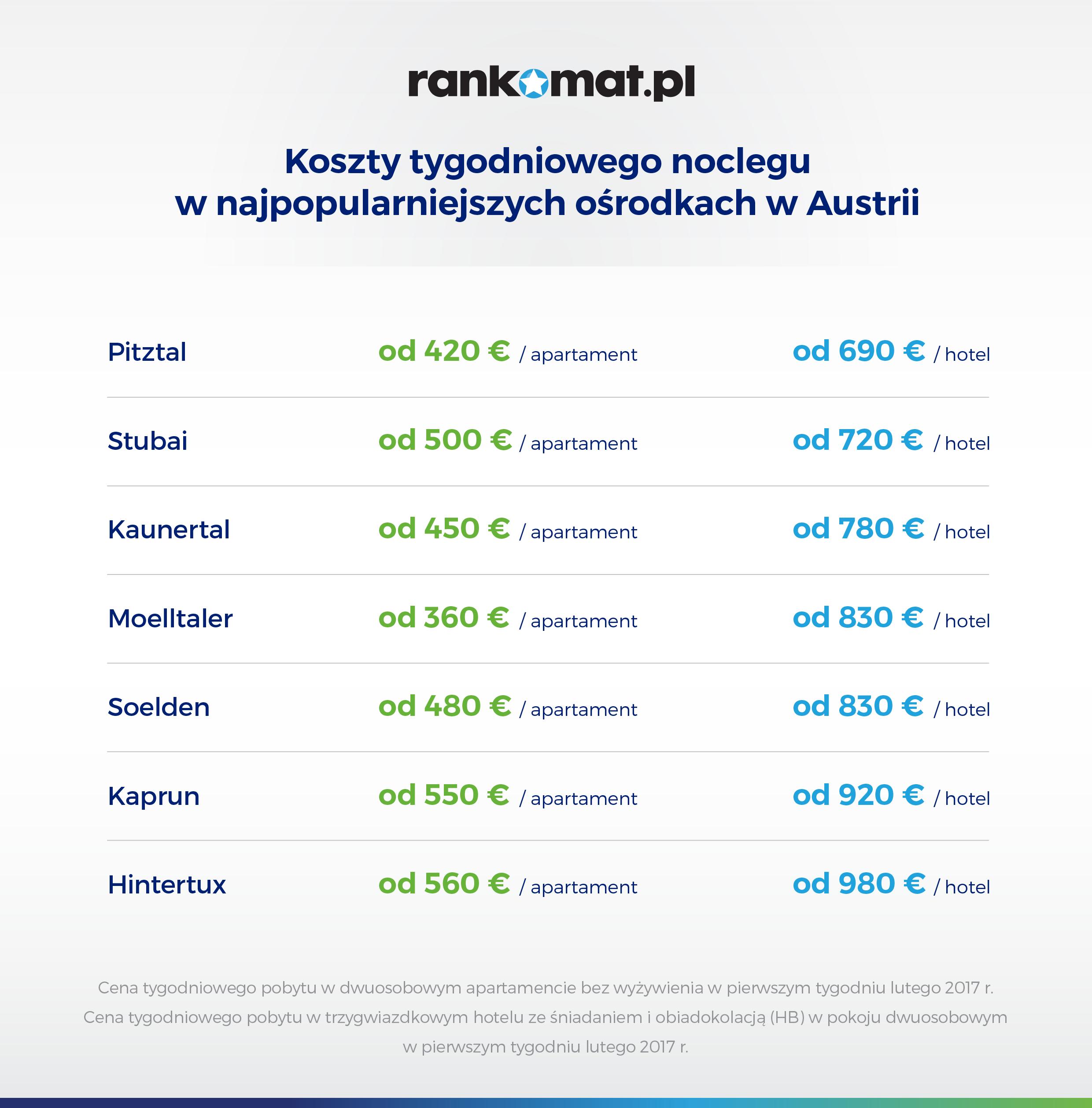 Austria - ceny noclegów [grafika]