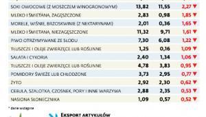 Spadek eksportu wybranych produktów do Czech