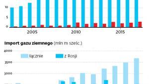 PGNiG w zeszłym roku zarobiło niemal 3 mld zł