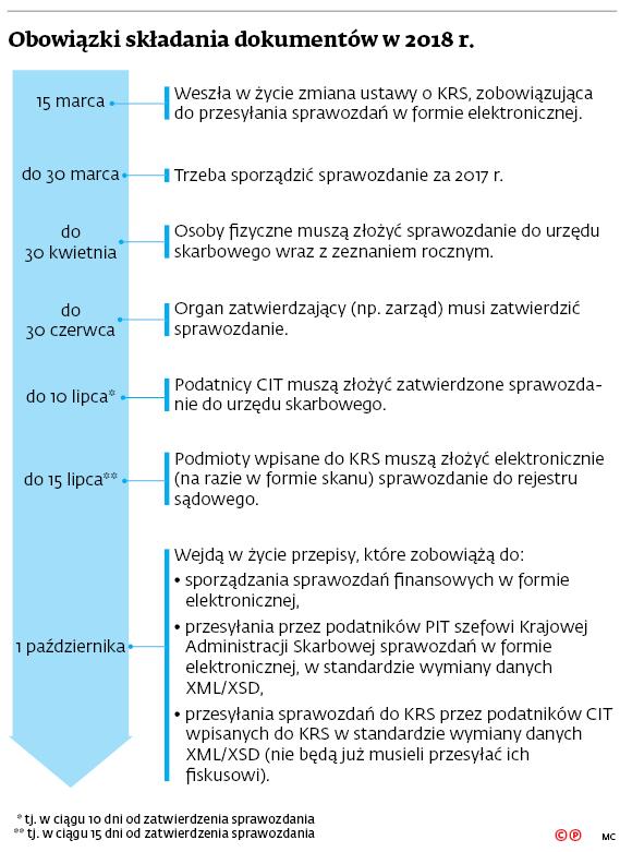 Obowiązki składania dokumentów w 2018 r.