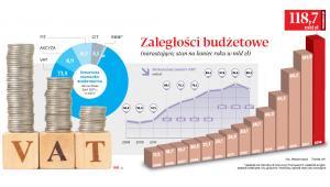 Zaległości budżetowe