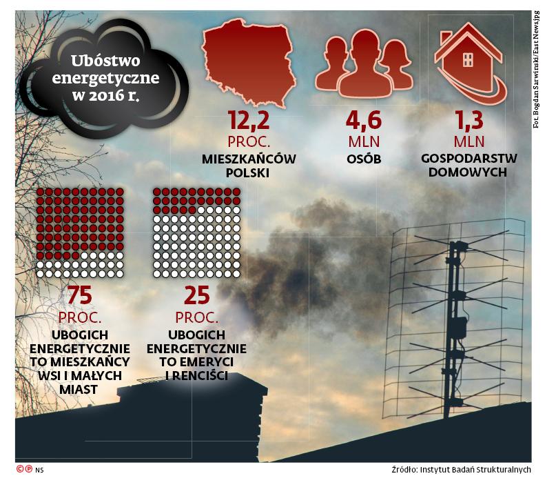 Ubóstwo energetyczne w 2016 r.