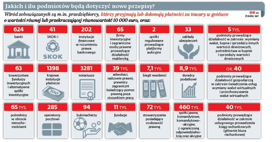 Jakich i ilu podmiotów będą dotyczyć nowe przepisy?