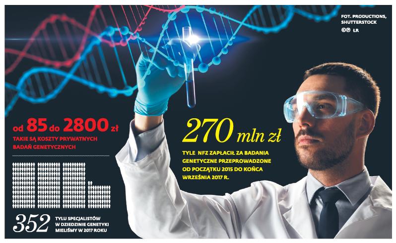 Od 85 do 2800zł takie są koszty prywatnych badań genetycznych
