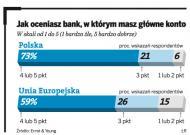 Polacy cenią swoje banki, ale te tanie