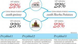 O prawie do odliczenia decyduje wykorzystanie nieruchomości