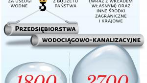 Planowane źródła przychodów Państwowego Gospodarstwa Wodnego Wody Polskie w 2018 r.