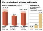 Zagraniczne koncerny chcą inwestować w polskie elektrownie jądrowe