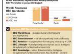 BBC zaatakuje TVN i Discovery