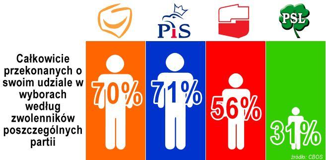 Badanie CBOS przeprowadzone w dniach 18 - 24 sierpnia 2011 roku.