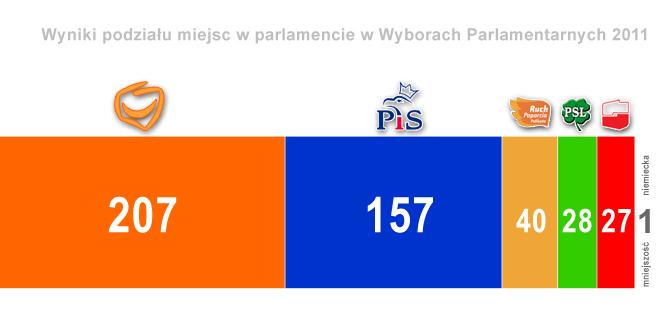 Rozkład miejsc w Sejmie po wyborach parlamentarnych 2011