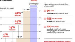 Progi podatkowe w Niemczech