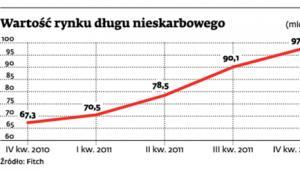 Wartość rynku długu nieskarbowego (mld zł)