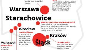 Polska mapa korupcyjna