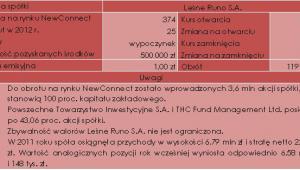 Charakterystyka debiutu spółki Leśne Runo S.A. (23.04.2012 r.)