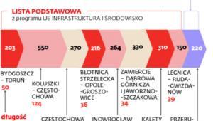 Planowane inwestycje spółki PKP Polskie Linie Kolejowe