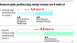 Samorządy podliczają swoje straty na 8 mld zł