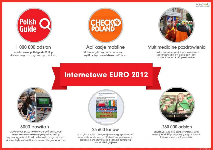 Internetowe Euro 2012
