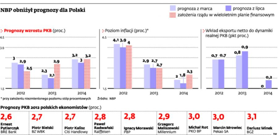 NBP obniżył prognozy dla Polski