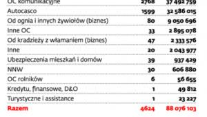 Jak Polacy oszukują ubezpieczycieli