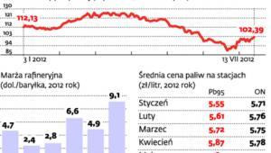 Od początku roku ceny ropy spadły o 9 proc.