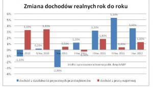 Zmiana dochodów realnych rok do roku